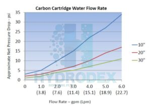 hydrodex carbon block filter cartridge liquid flow rate vs pressure