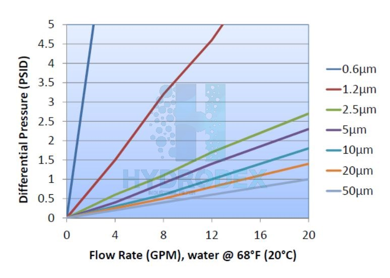 hydrodex spun pp melt blown liquid flow rate vs pressure